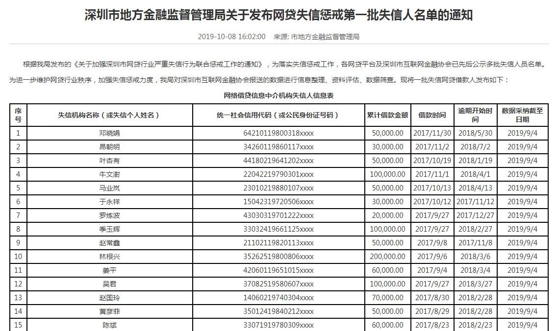 深圳金管局公示网贷失信惩戒首批失信人名单_金融_电商报