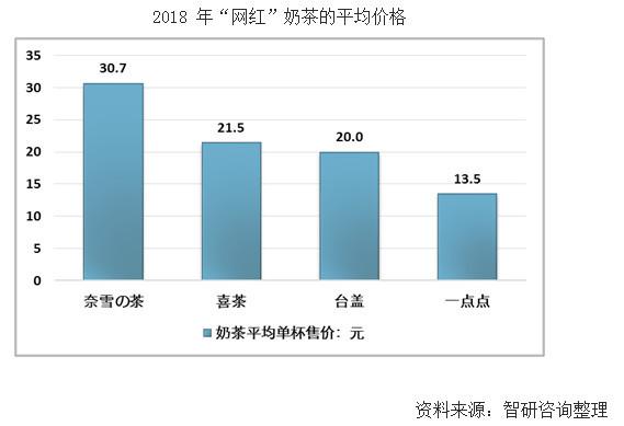 从冲泡到现调,奶茶在中国这十年