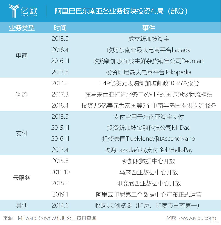 中国互联网巨头割据东南亚,出海投资基本面