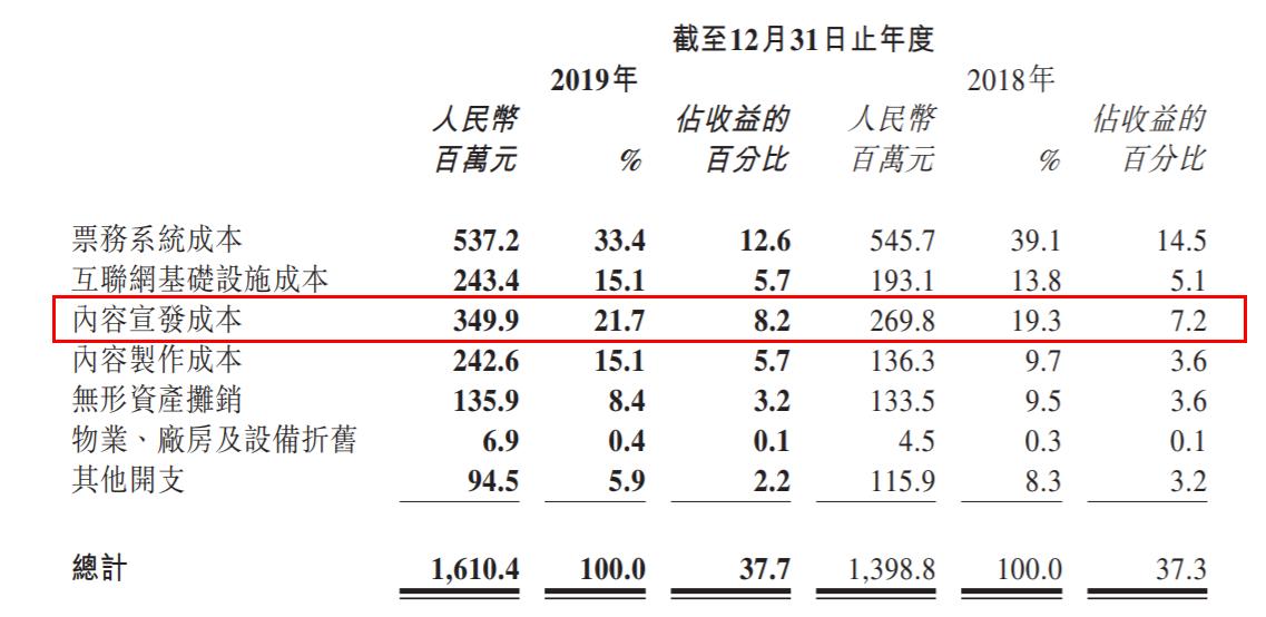 圖源:貓眼娛樂2019年度業績報告