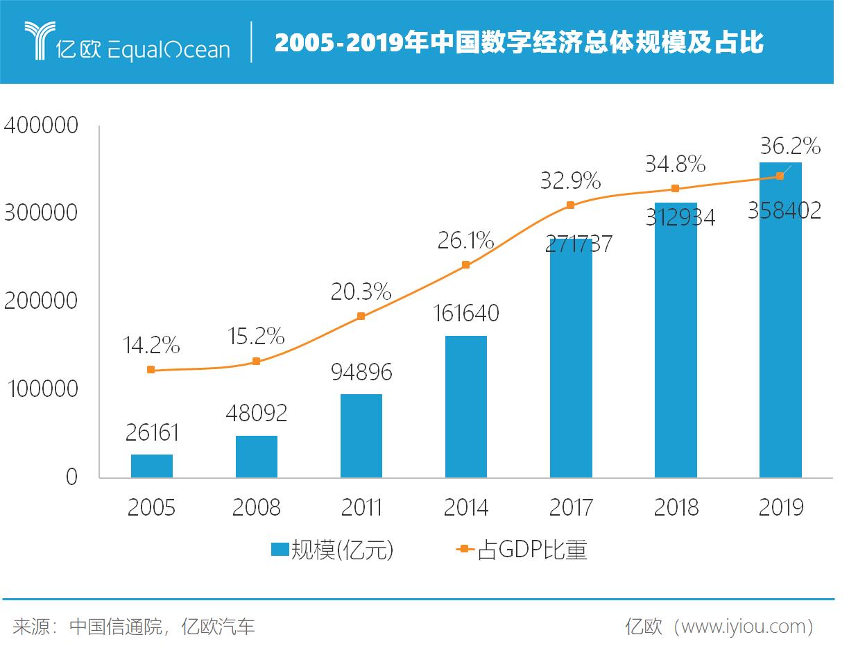 2005-2019年中国数字经济总体规模及占比