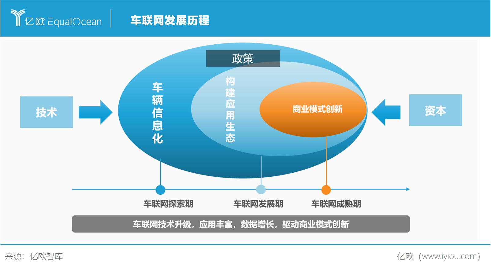 车联网发展历程
