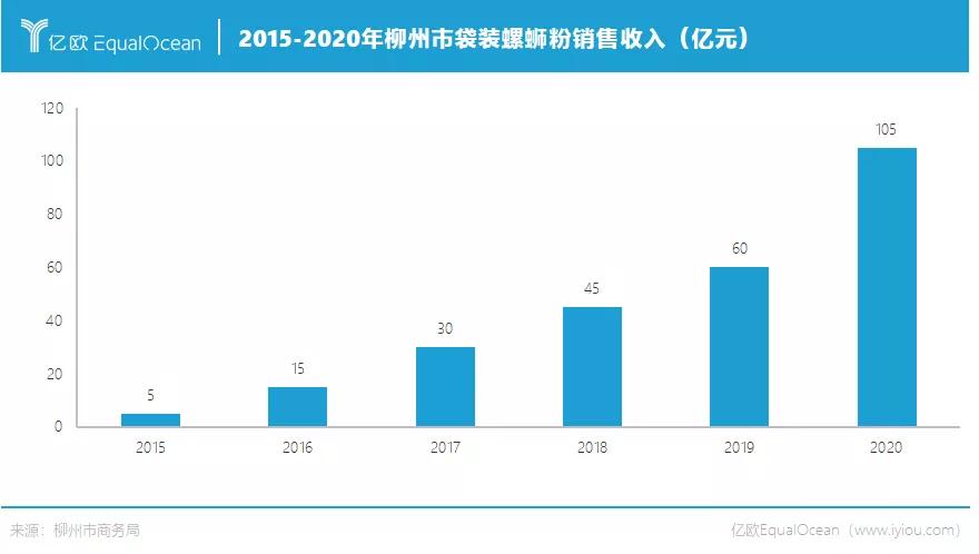2015-2020年柳州市袋装螺蛳粉销售收入