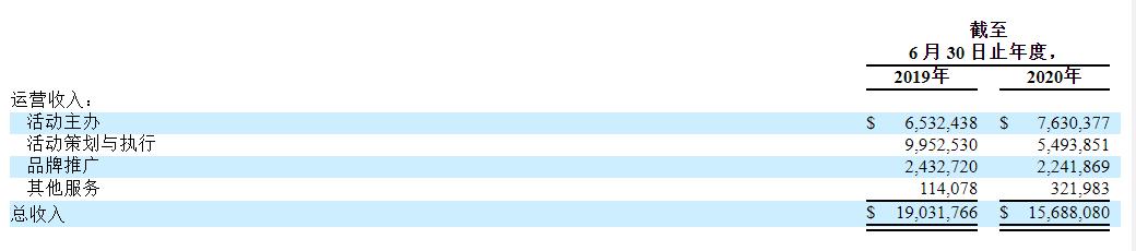 一文读懂普普文化赴美上市:转战美股暴涨460%,嘻哈文化开挂了?