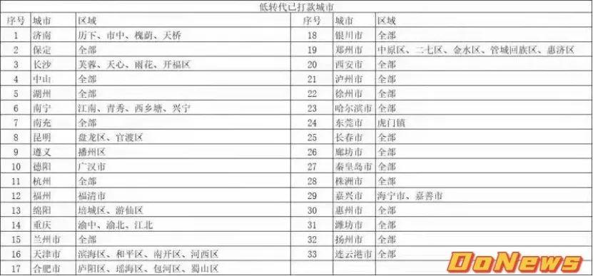 美团充电宝负责人已离职,33个自营城市被代理商接盘