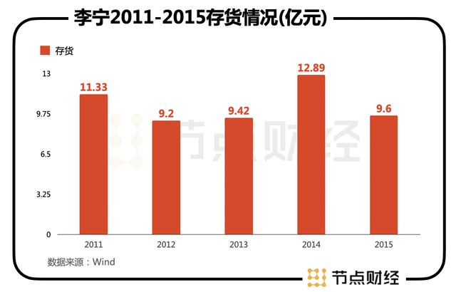 """李宁市值3年翻了12倍后,""""国潮元老""""还有多少可能?"""